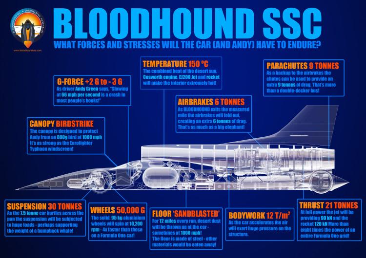 bloodhound SSC (9)