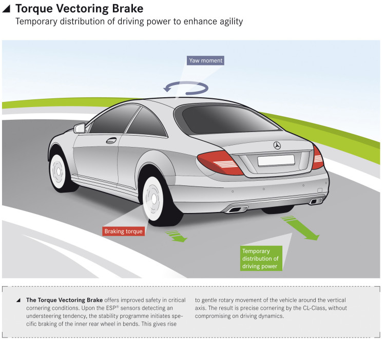 Torque Vectoring Brake on the 2011 CL-Class