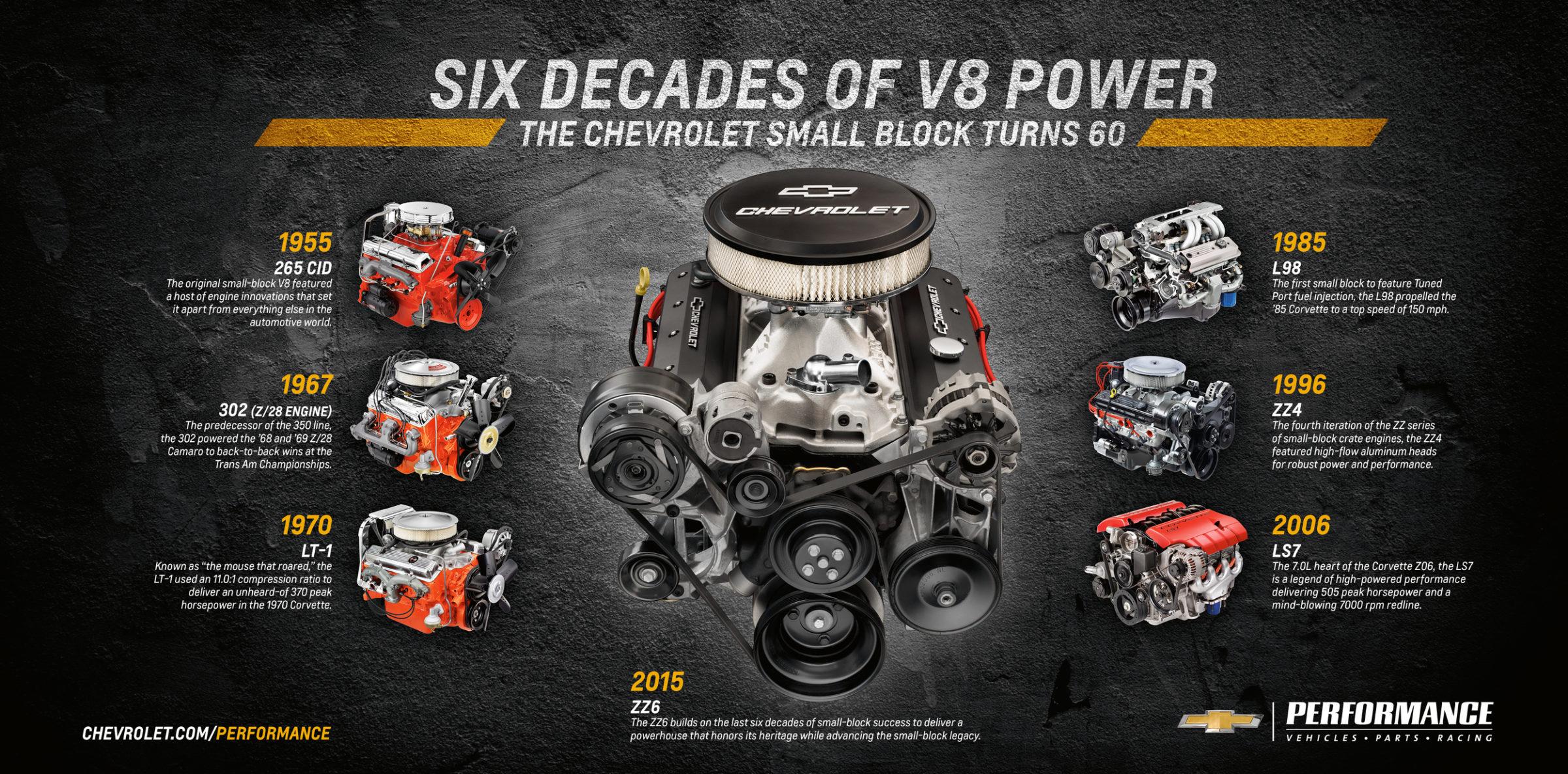 Chevrolet Small Block, história