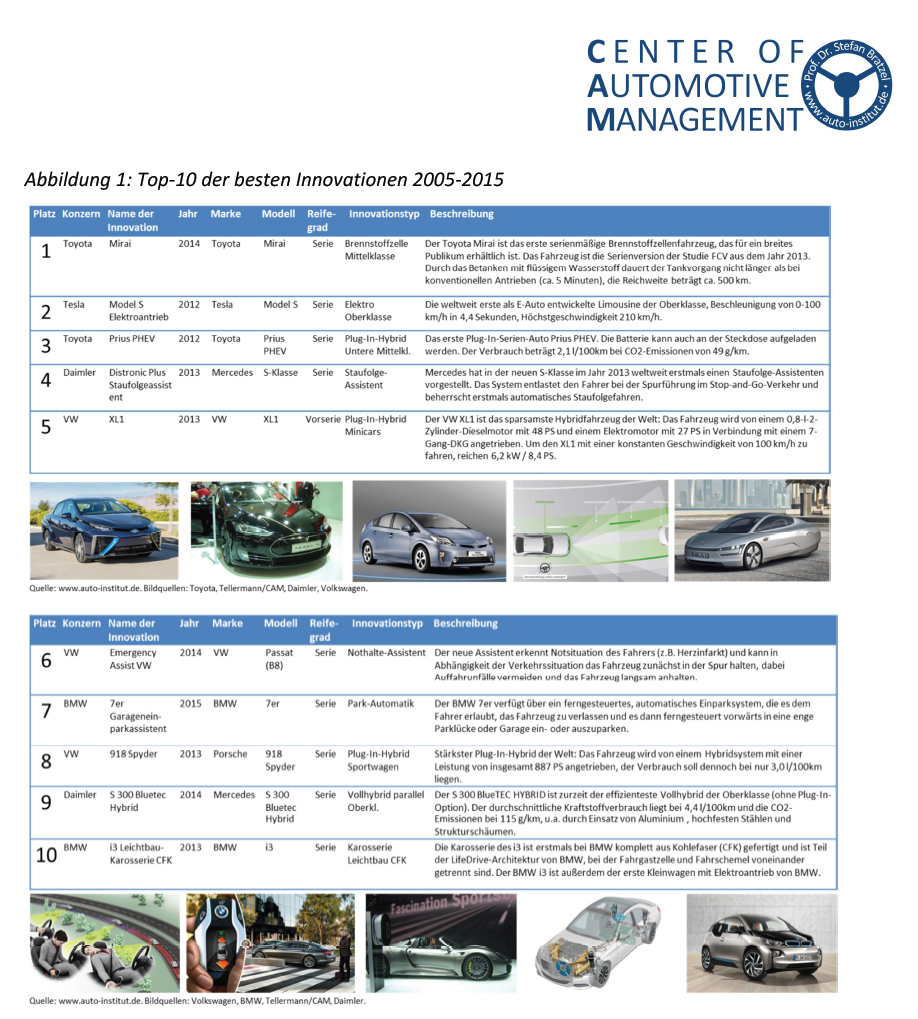 CAM_Automotive_Innovations_2015_Top10
