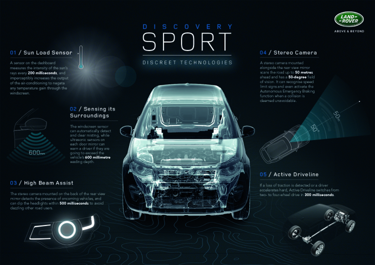 Discovery Sport_Discreet Technologies Infographic