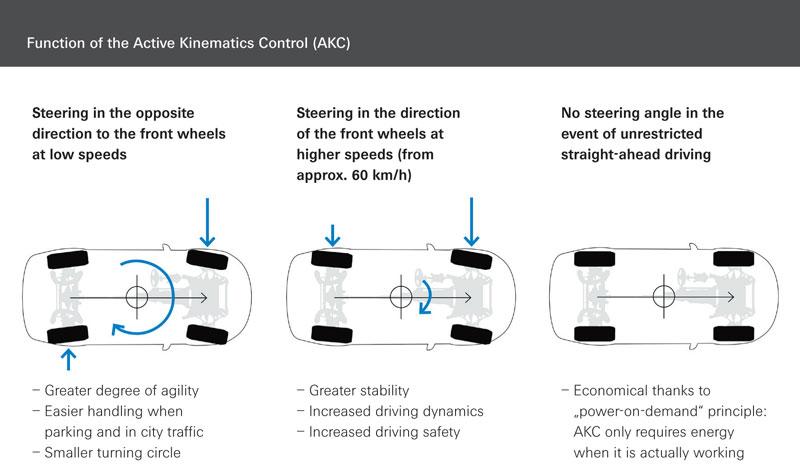 ZF-Active-Kinematics-Control-syatem-function