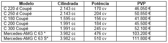 mercedes-benz classe C Coupé 2016 preços portugal