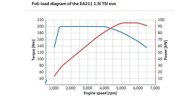 EA211 TSI Evo 3