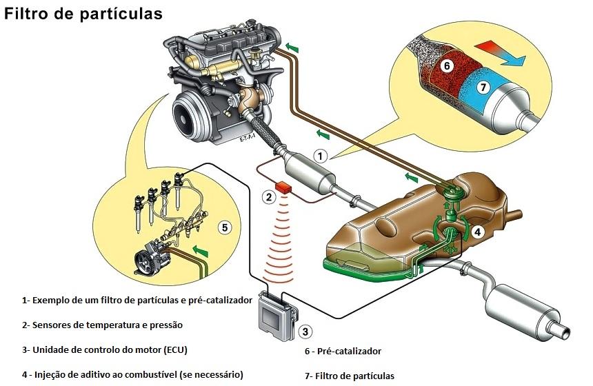 funcionamento filtro de particulas