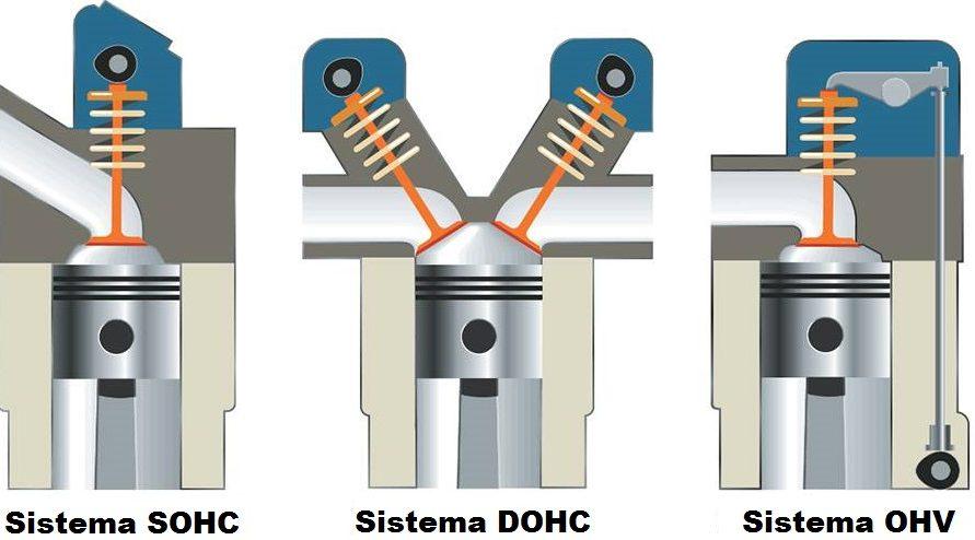 Ilustração SOHC, DOHC, OHV