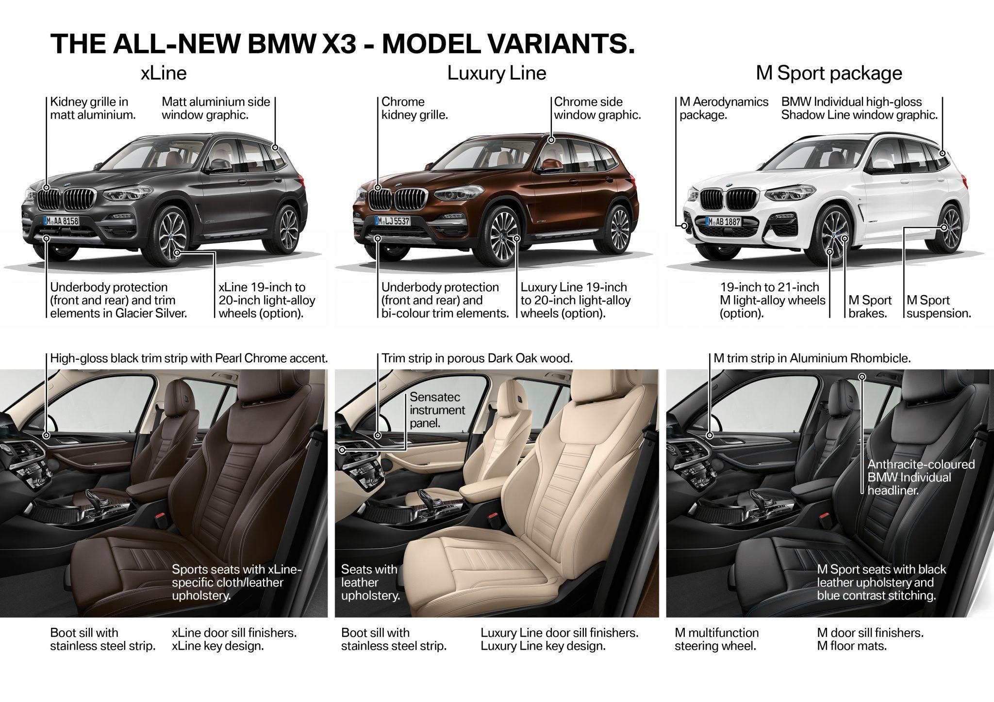 BMW X3 - Variantes