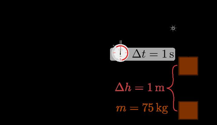 Cavalo Vapor no sistema métrico