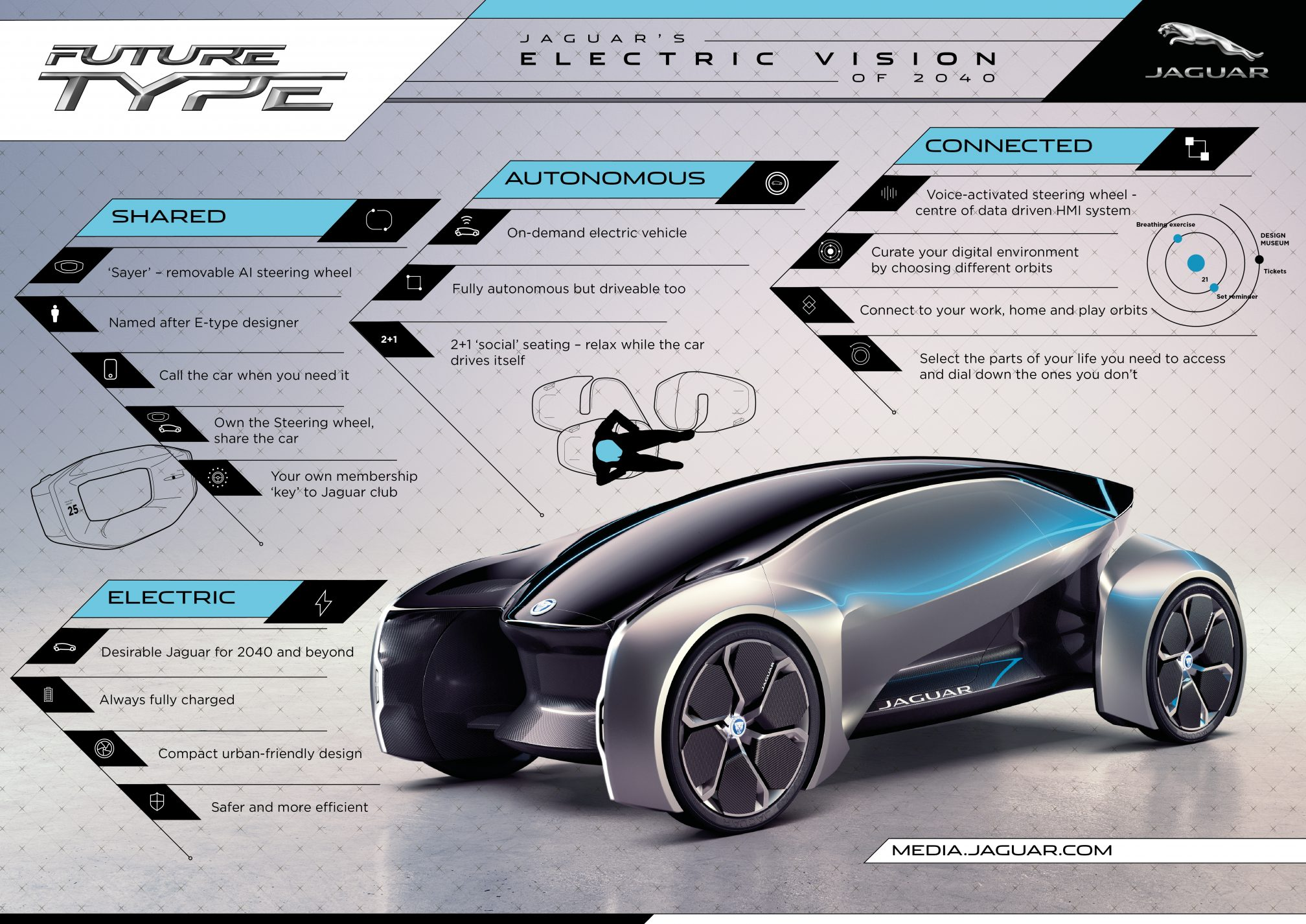 Jaguar FUTURE-TYPE - infografia