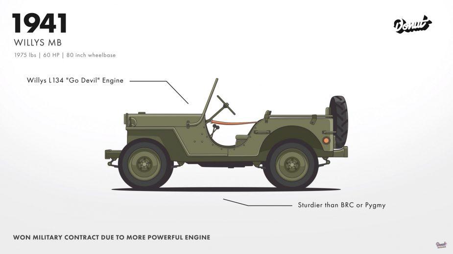 Willys MB, antecessor do Jeep Wrangler