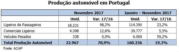 producao automovel em portugal