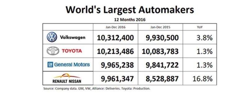 Maiores construtores mundiais, 2016