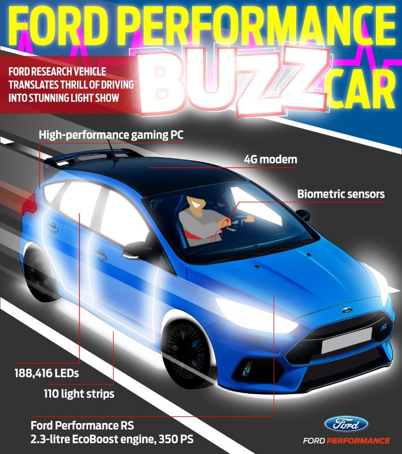 ford buzz moments