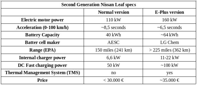 Nissan Leaf II especificações 2018