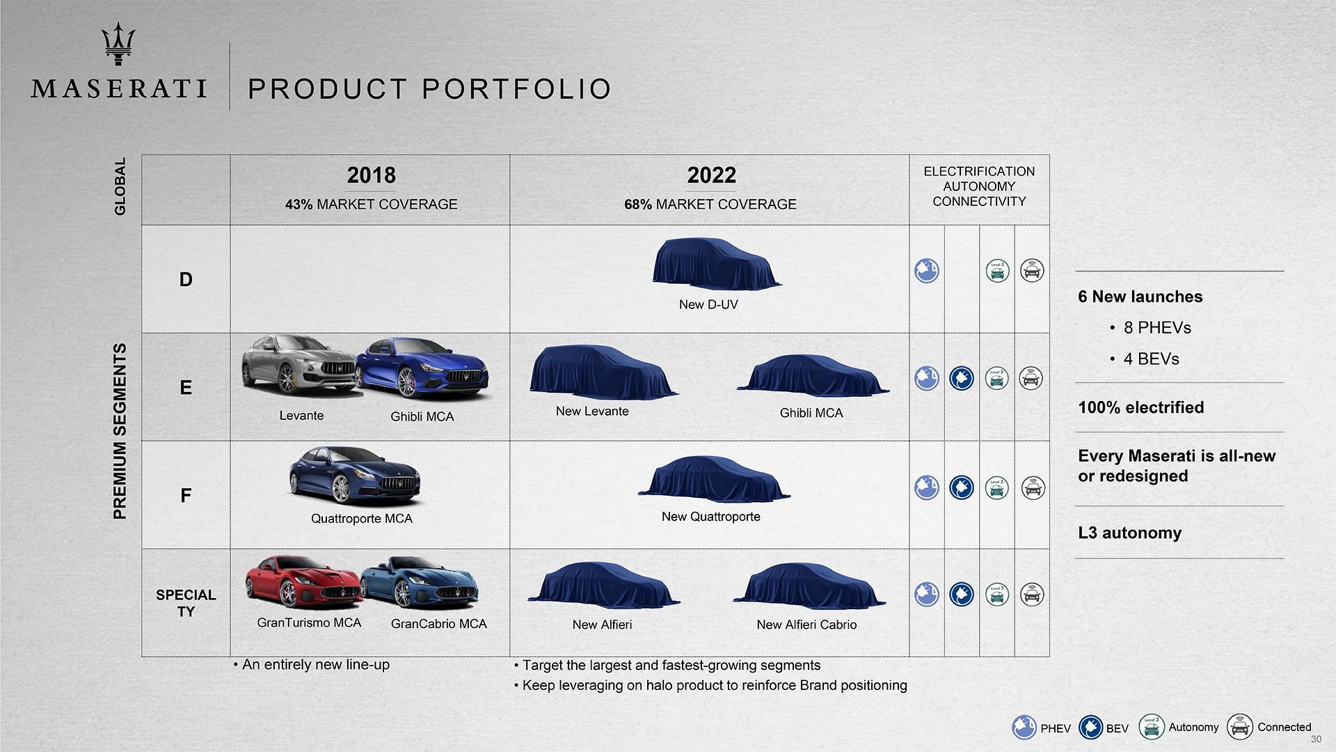 Maserati-2018-2022