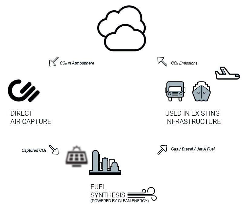 ciclo de emissões combustível sintético