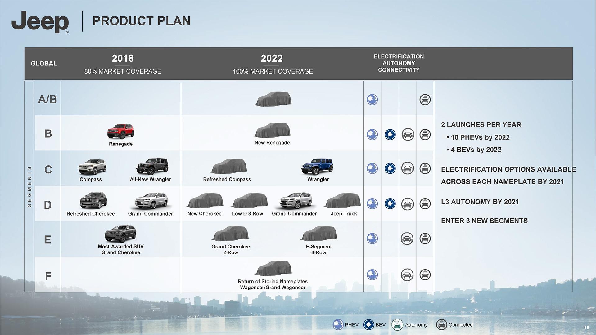 Jeep Plano 2018-2022