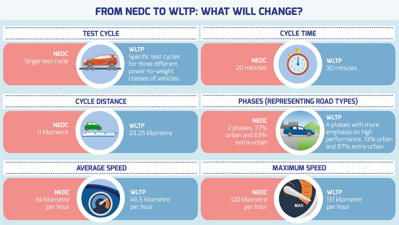 NEDC para WLTP