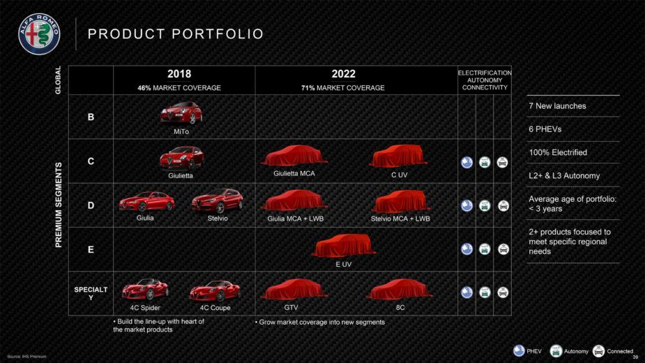 Plano Alfa Romeo