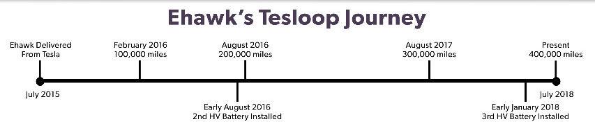 Tesla Model S, principais eventos