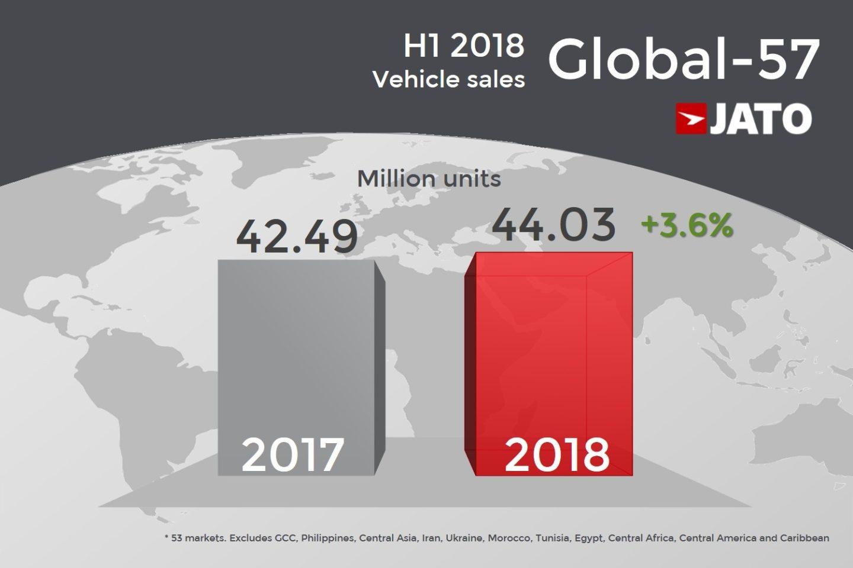 JATO mercado mundial metade 2018