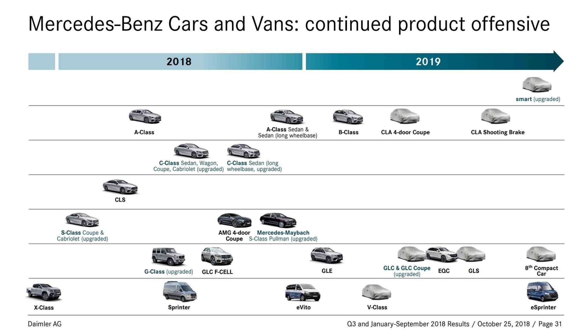 Calendário Mercedes-Benz 2019
