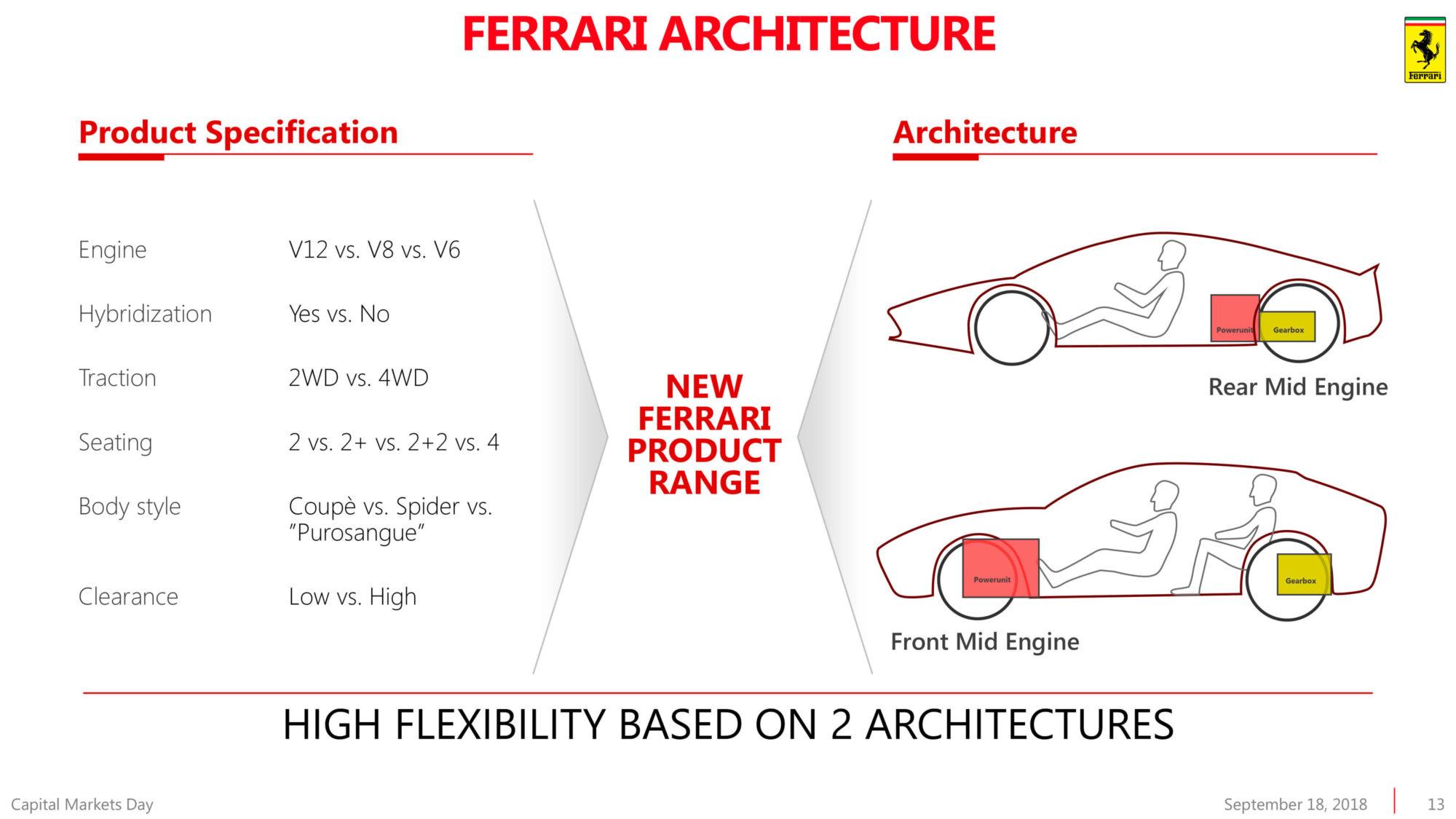 Ferrari planos futuro