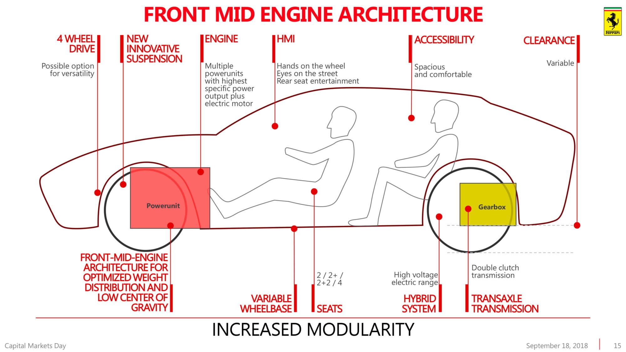 Ferrari Arquitetura Motor Central Dianteiro
