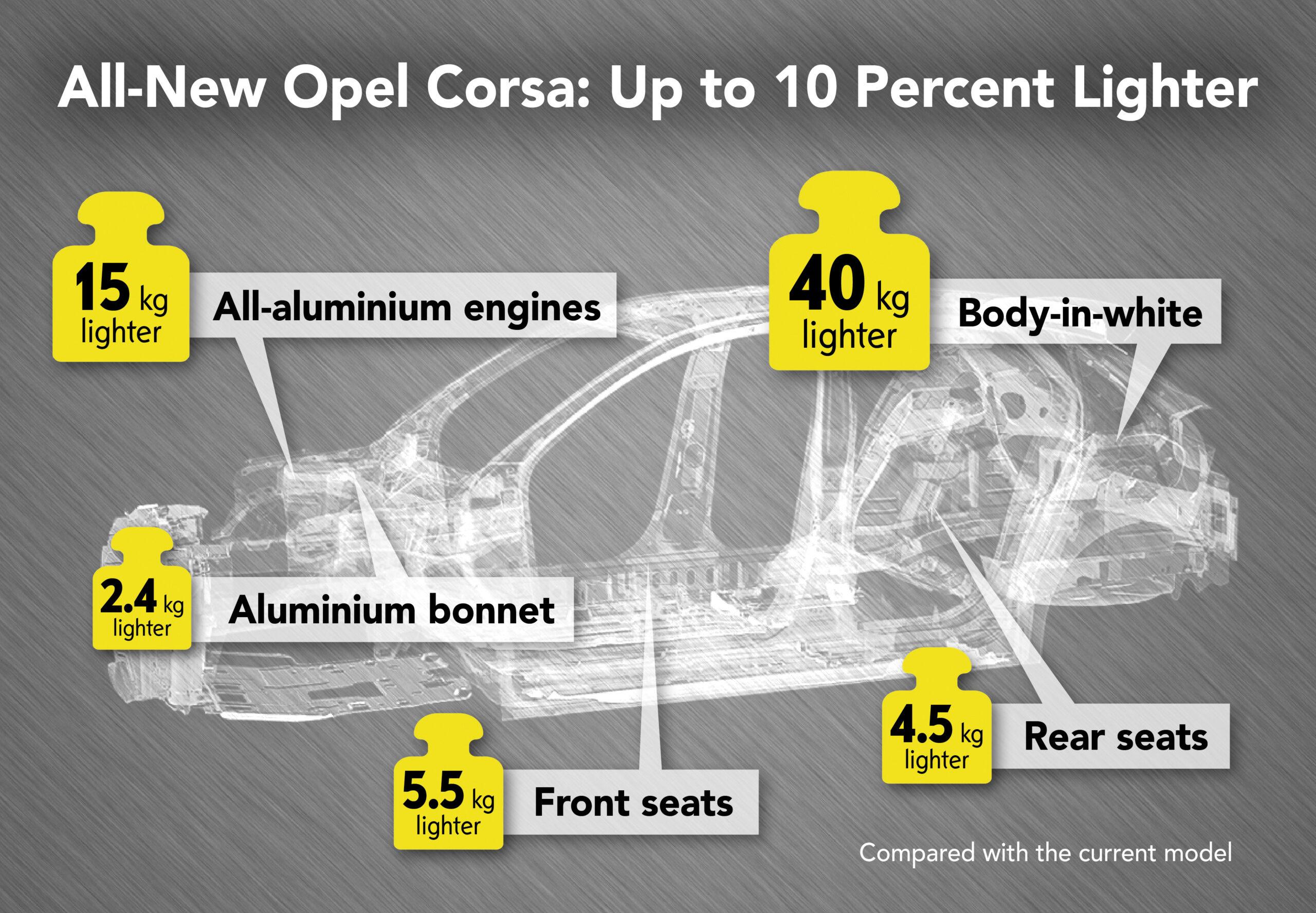 Opel Corsa peso