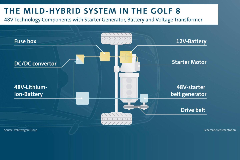 Volkswagen Golf mild-hybrid