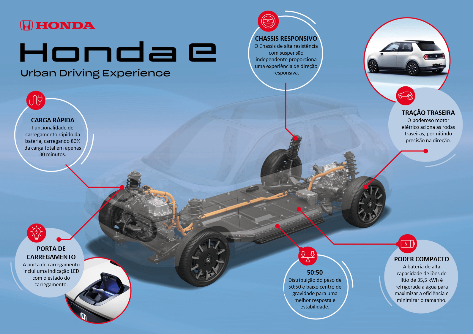 Plataforma Honda E