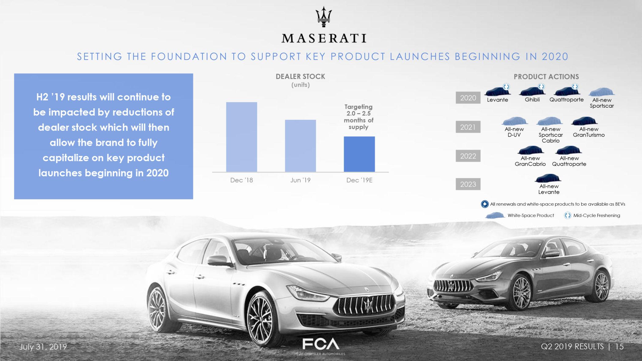 Maserati plano
