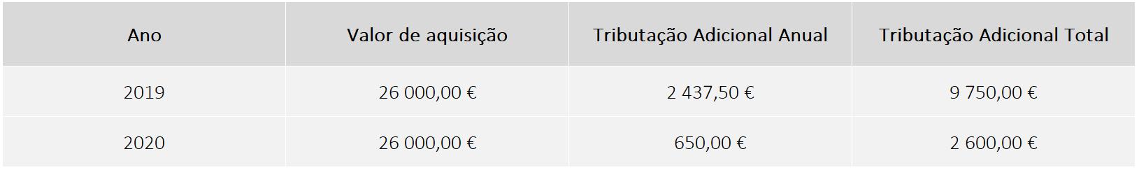 UWU, tributação anual: caso 1