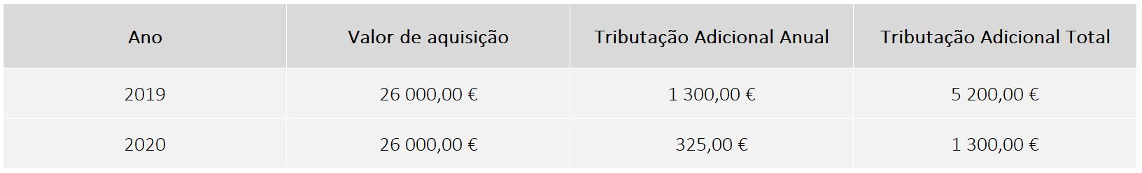 UWU, tributação anual: caso 2