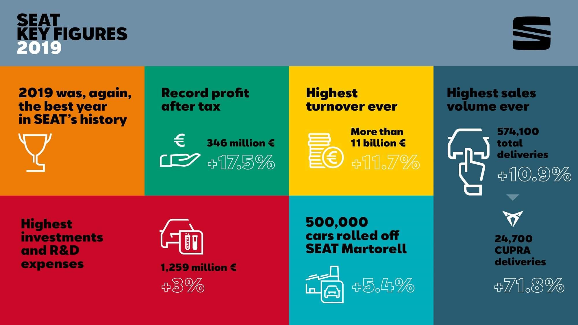 Resultados financeiros SEAT