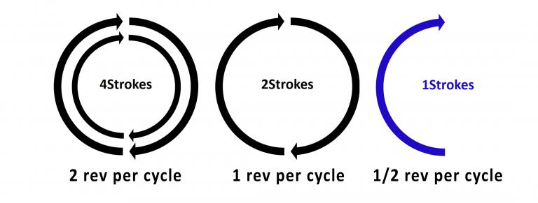 INNengine: o motor a 1 tempo