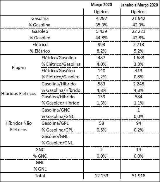 Jan.-Mar. 2020 — distribuição do mercado automóvel por tipo de energia