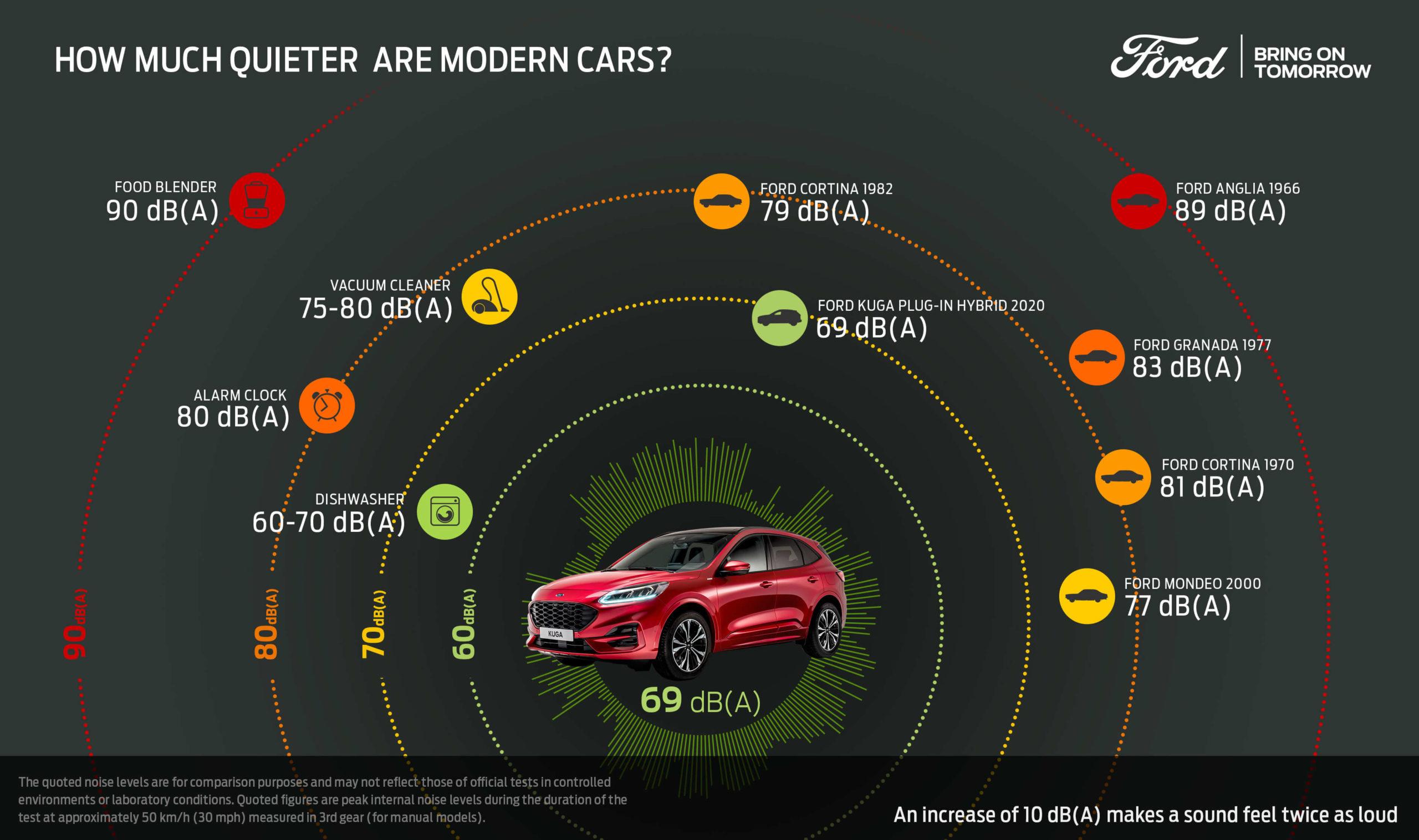 Ford Kuga PHEV infografia — carros estão mais silenciosos