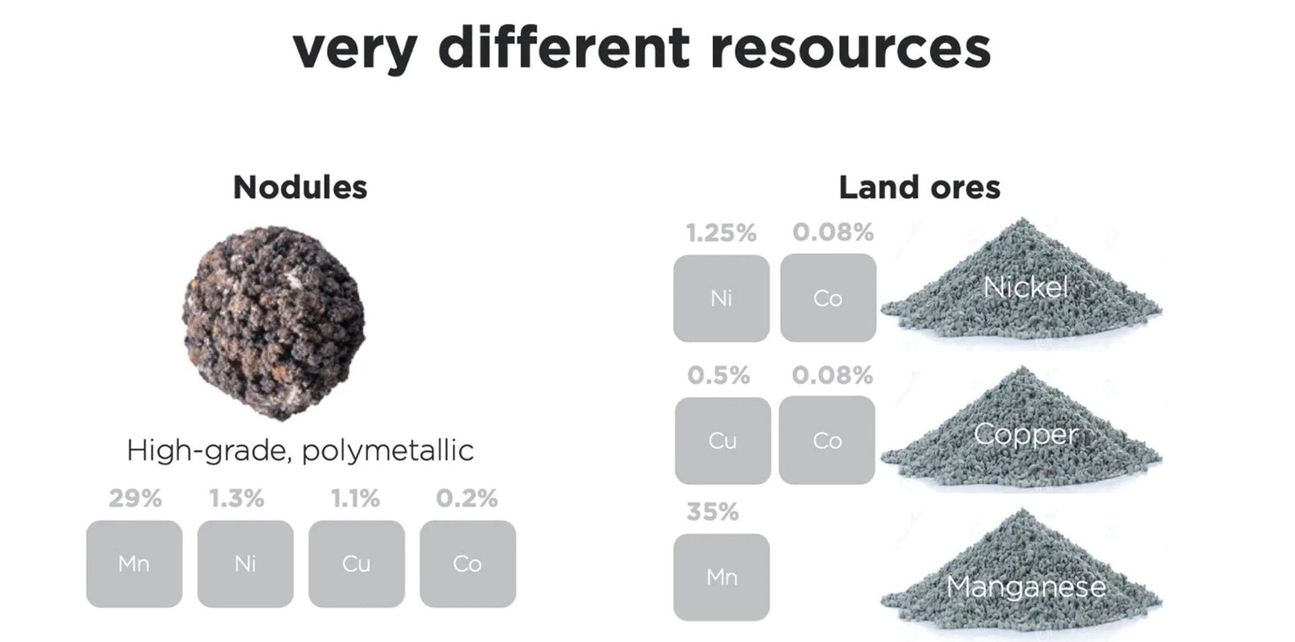 Matérias Primas baterias
