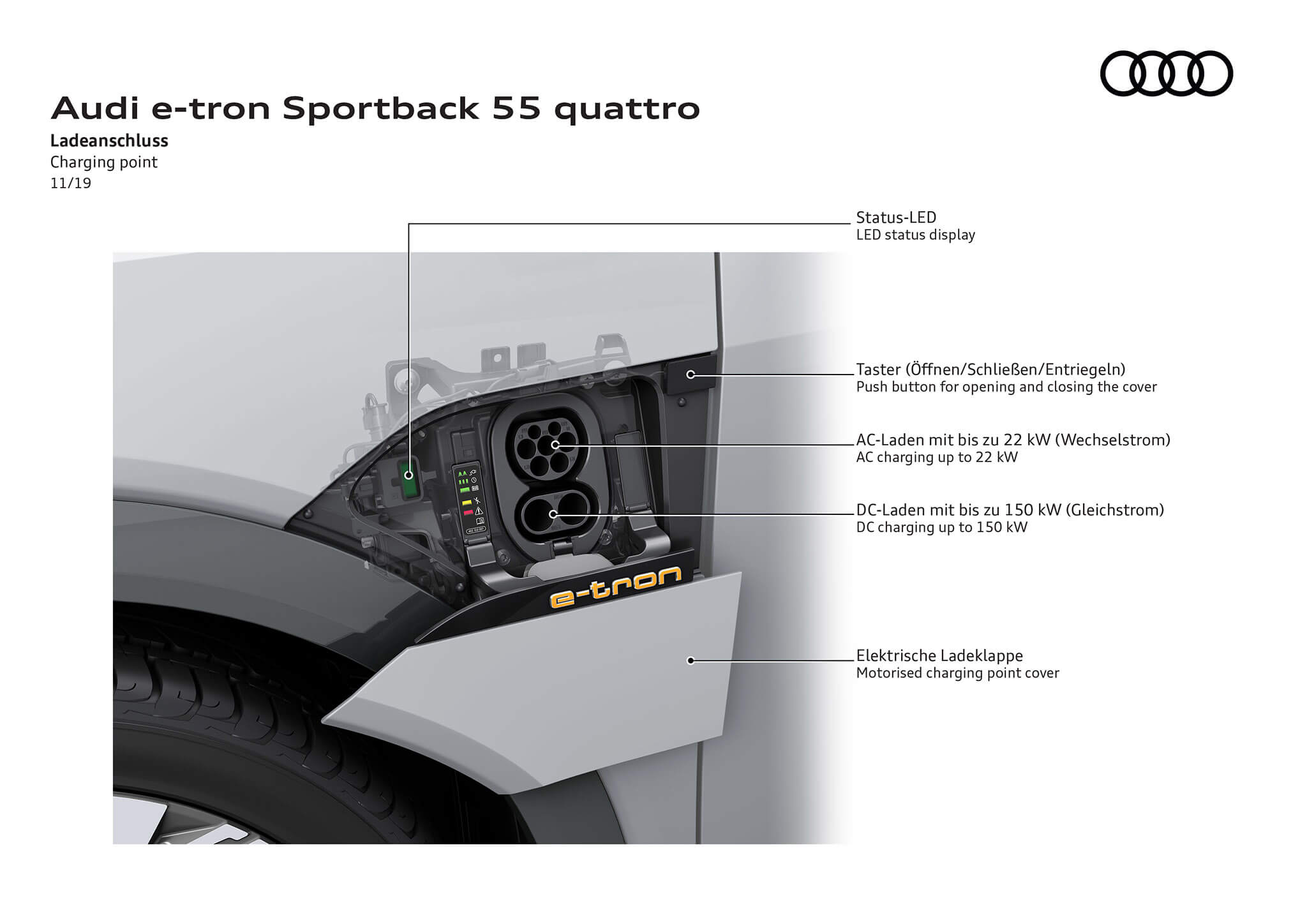 Porta de carregamento, Audi e-tron