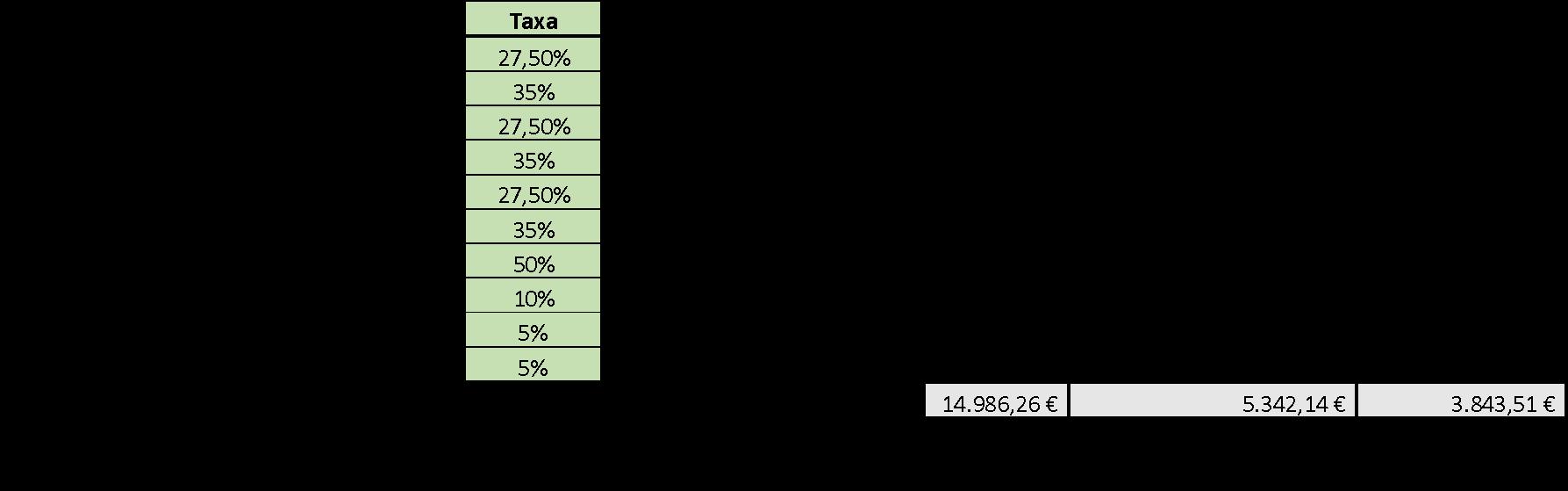 Tabela Tributação Autónoma