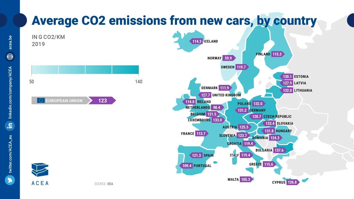 Emissões CO2 Europa 2019