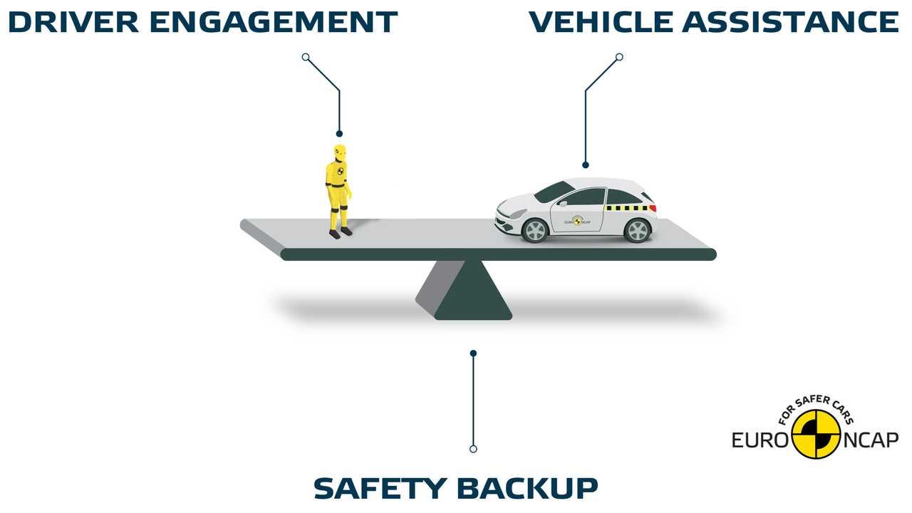 Euro NCAP, sistemas de condução assistida