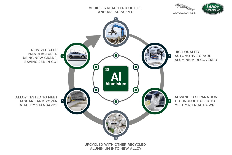 Jaguar Land Rover reciclagem alumínio