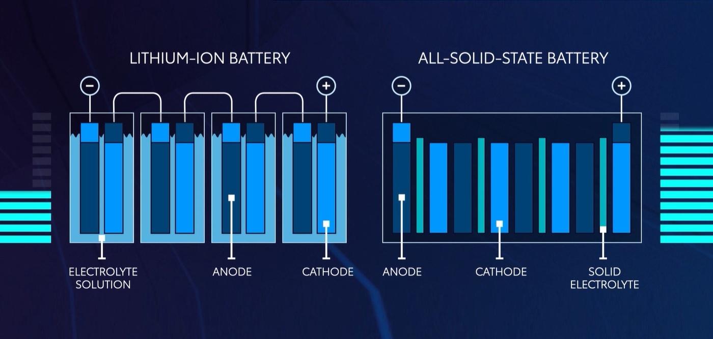 Baterias estado sólido