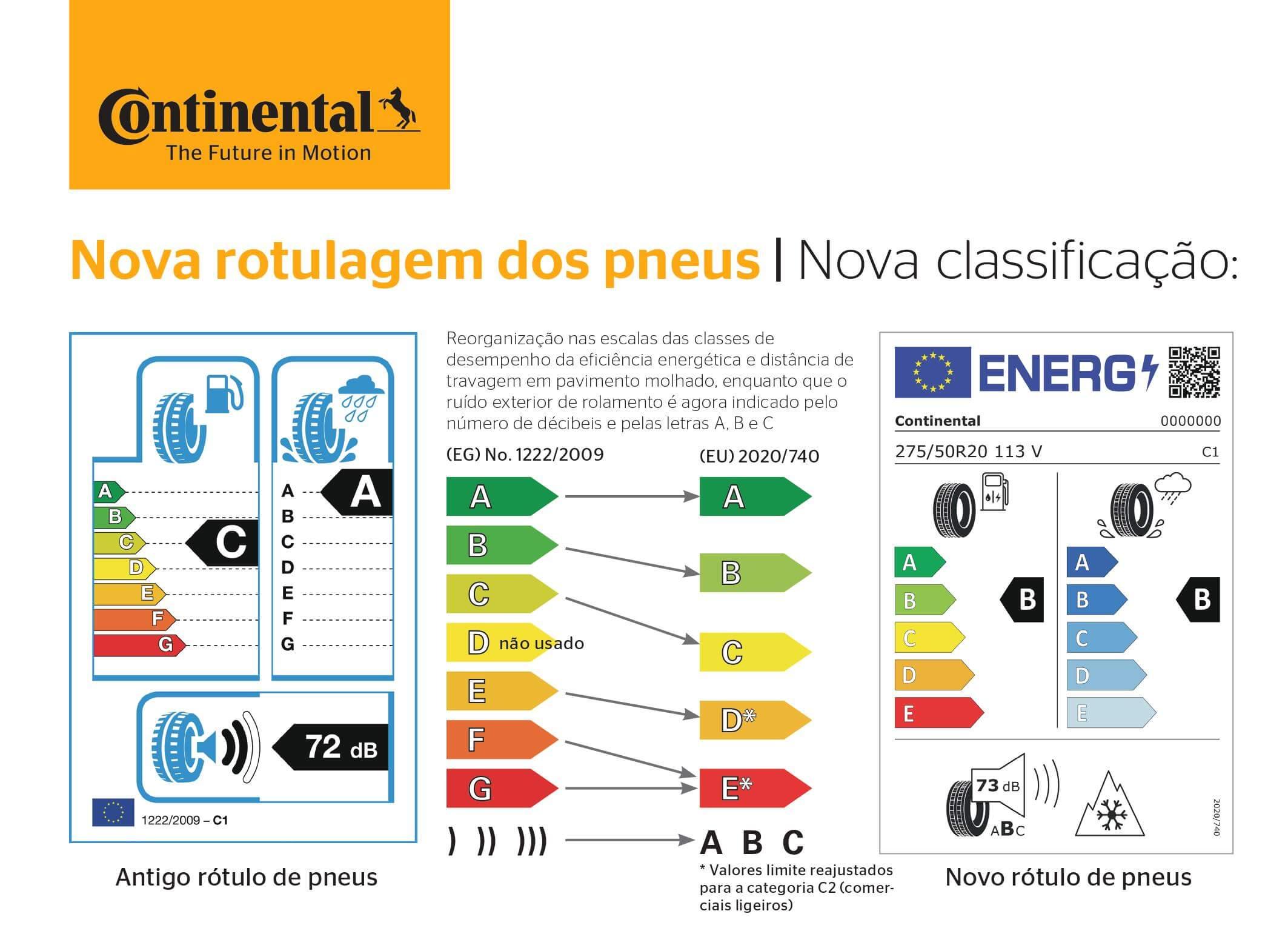 Etiqueta pneus UE