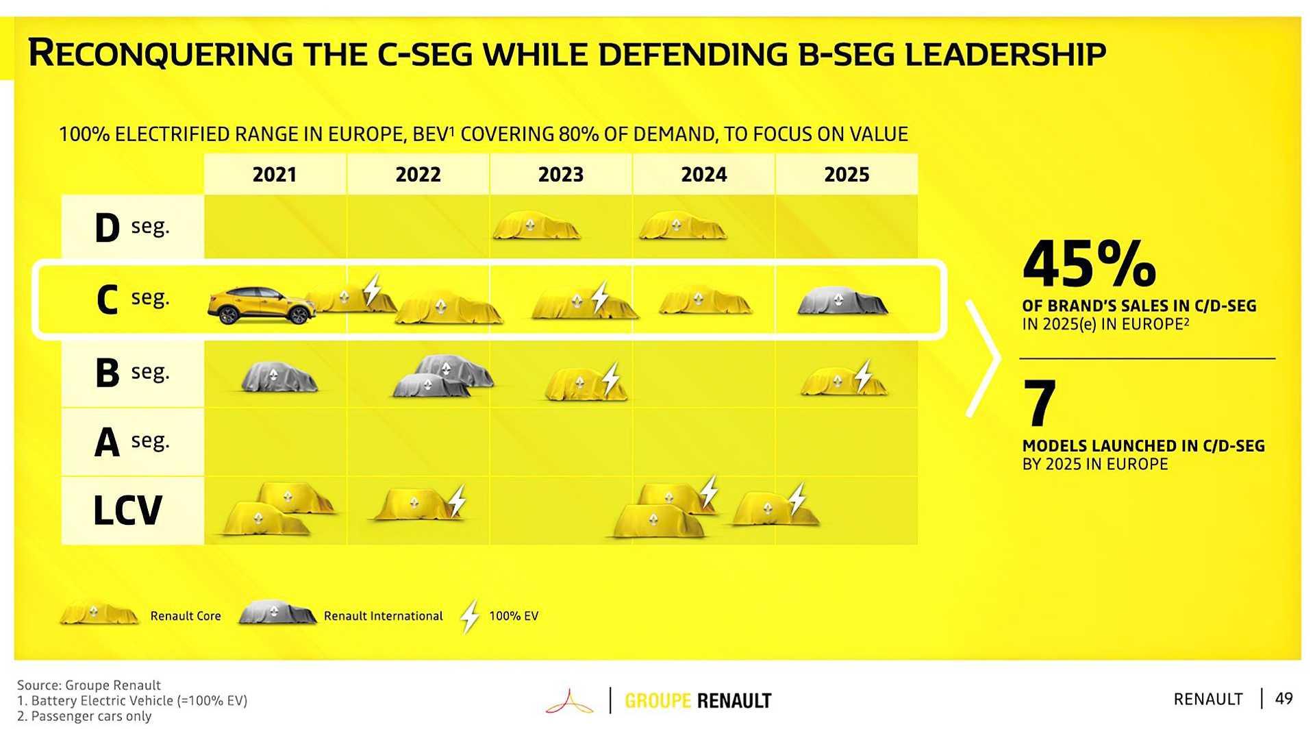 Grupo Renault novidades