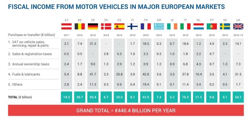 Faturação fiscal automóvel nos principais mercados europeus