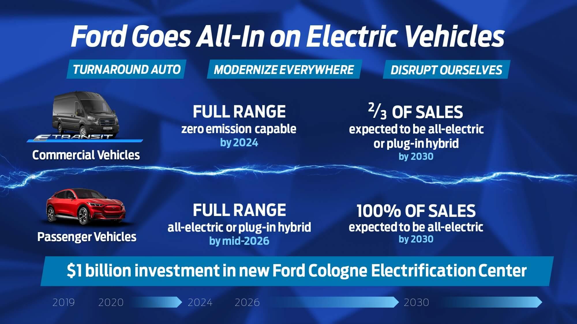 Ford Fábrica Colónia