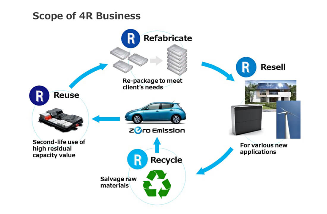 Reciclagem baterias Nissan